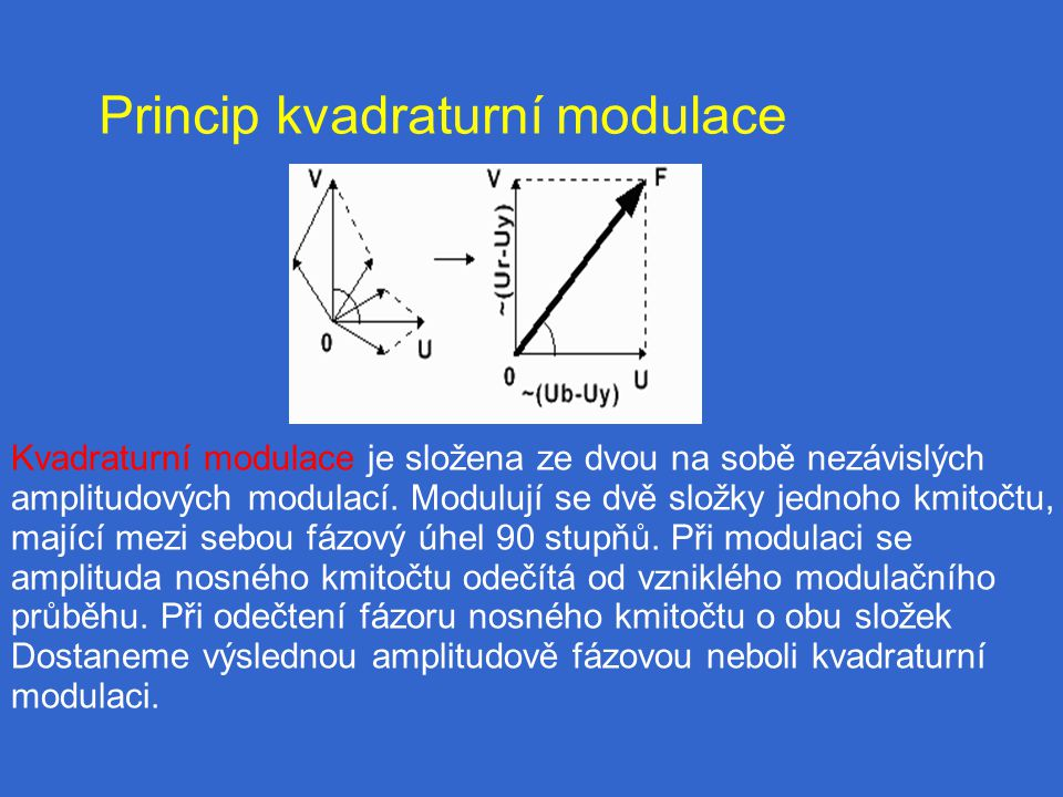 Princip kvadraturní modulace Kvadraturní modulace je složena ze dvou na sobě nezávislých amplitudových modulací.