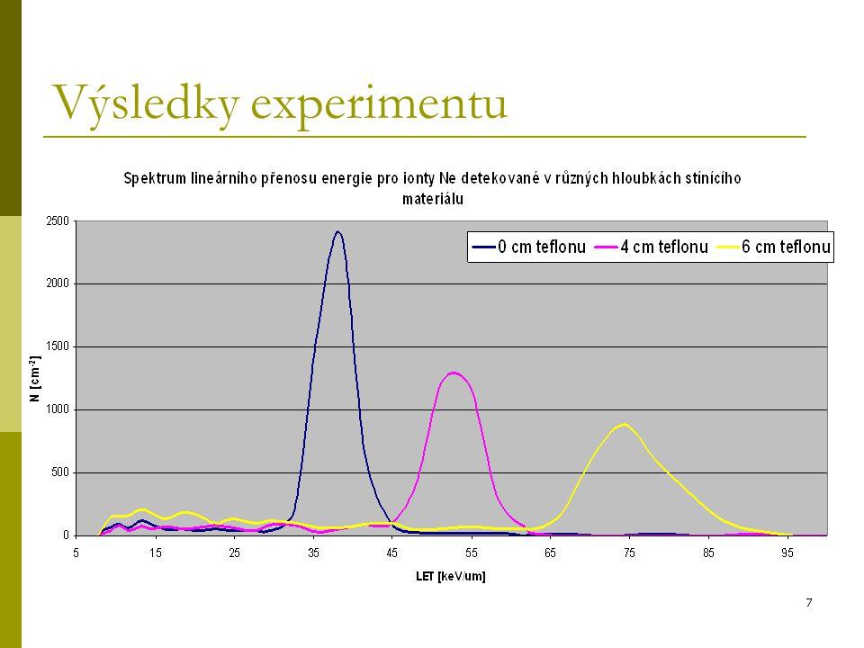 7 Výsledky experimentu