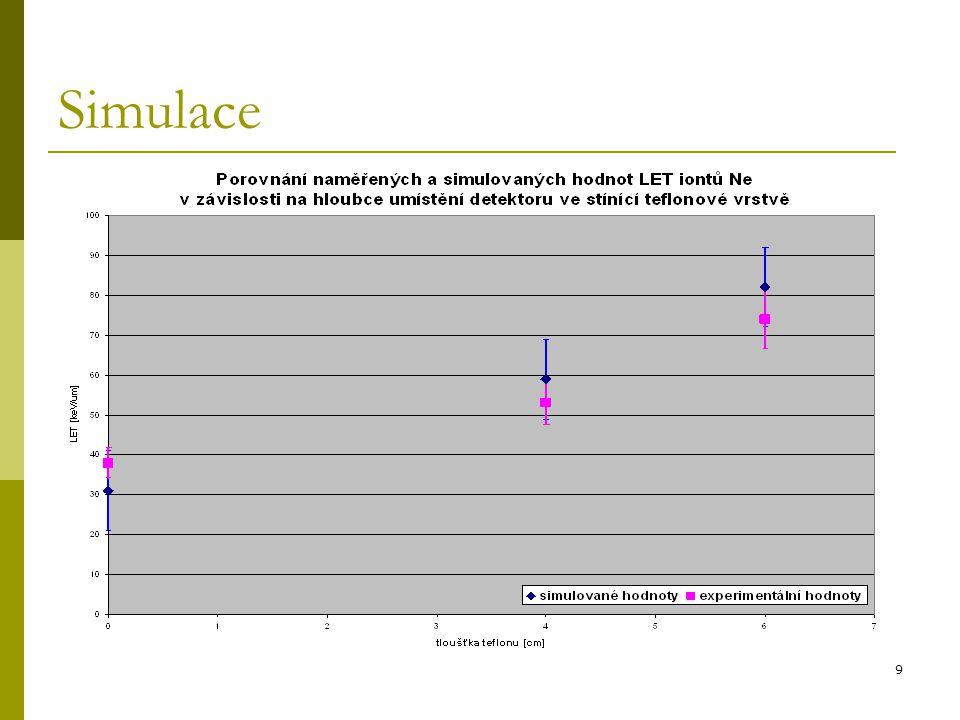10 Závěr  S rostoucí hloubkou umístění detektoru:  Roste LET (klesá E částic)  Klesá počet primárních částic  Simulované i experimentálně zjištěné hodnoty se v rámci nejistot shodovaly