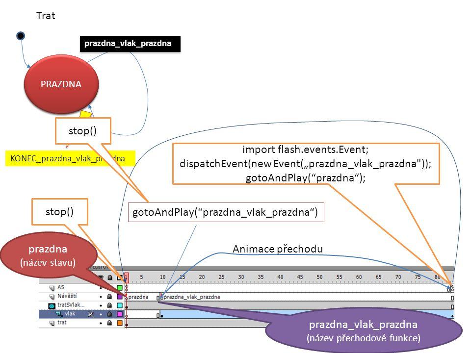 "prazdna_vlak_prazdna PRAZDNA KONEC_prazdna_vlak_prazdna Trat PRAZDNA prazdna_vlak_prazdna stop() import flash.events.Event; dispatchEvent(new Event(""prazdna_vlak_prazdna )); gotoAndPlay( prazdna ); gotoAndPlay( prazdna_vlak_prazdna ) Animace přechodu prazdna (název stavu) prazdna_vlak_prazdna (název přechodové funkce) stop()"