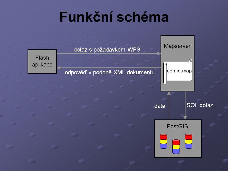 Funkční schéma Mapserver Flash aplikace dotaz s požadavkem WFS odpověď v podobě XML dokumentu PostGIS config.map SQL dotaz data