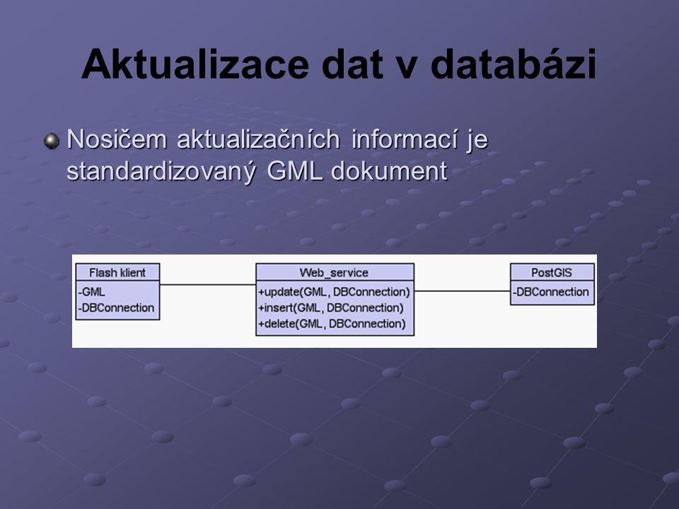 Aktualizace dat v databázi Nosičem aktualizačních informací je standardizovaný GML dokument