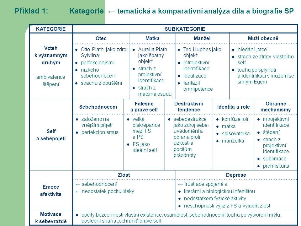 Příklad 1: Kategorie ← tematická a komparativní analýza díla a biografie SP KATEGORIESUBKATEGORIE Vztah k významným druhým ambivalence štěpení OtecMat