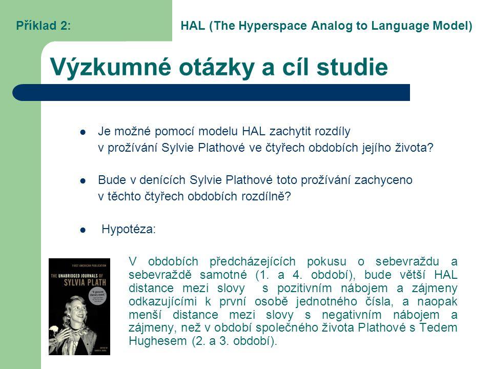 Výzkumné otázky a cíl studie Je možné pomocí modelu HAL zachytit rozdíly v prožívání Sylvie Plathové ve čtyřech obdobích jejího života? Bude v denícíc
