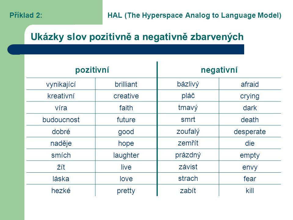 Ukázky slov pozitivně a negativně zbarvených pozitivnínegativní vynikajícíbrilliantbázlivýafraid kreativnícreativepláčcrying vírafaithtmavýdark budouc