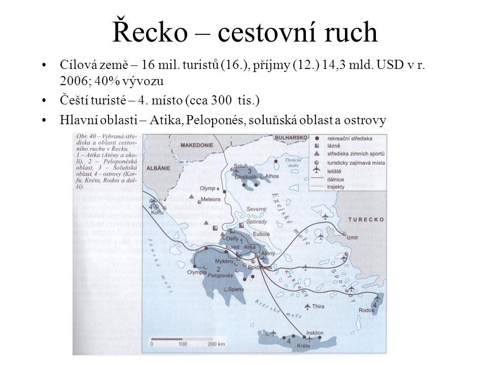 Řecko – cestovní ruch Cílová země – 16 mil. turistů (16.), příjmy (12.) 14,3 mld. USD v r. 2006; 40% vývozu Čeští turisté – 4. místo (cca 300 tis.) Hl