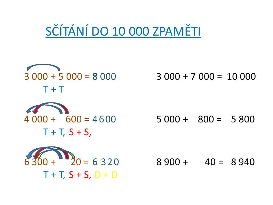 SČÍTÁNÍ DO 10 000 ZPAMĚTI 3 000 + 5 000 =8 0008 4 000 + 600 =4 6 00 6 300 + 20 =6320 T + T T + T, S + S, T + T,S + S,D + D 3 000 + 7 000 =10 000 5 000 + 800 =5 800 8 900 + 40 =8 940