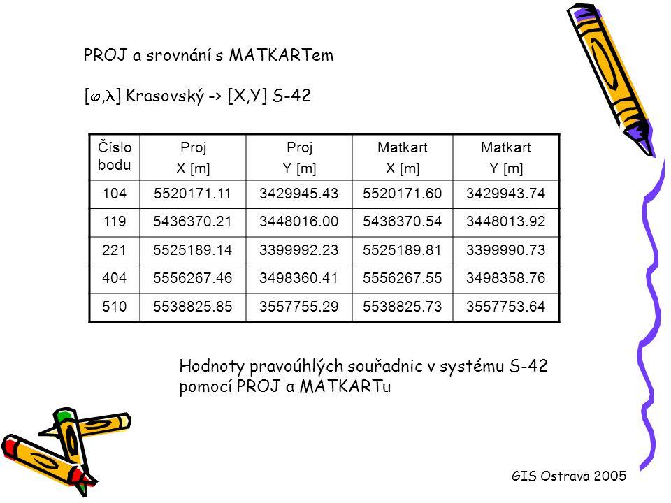 Transformace v PostGISu definice vlastních zobrazení: INSERT INTO spatial_ref_sys (srid, auth_name, auth_srid, srtext, proj4text)...