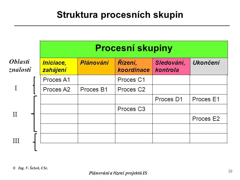© Ing. V. Šebek, CSc. Plánování a řízení projektů IS 10 Struktura procesních skupin Procesní skupiny Iniciace, zahájení PlánováníŘízení, koordinace Sl