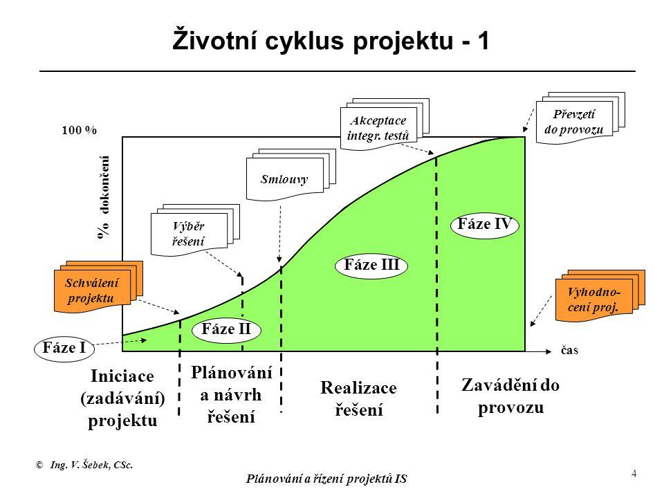 © Ing. V. Šebek, CSc. Plánování a řízení projektů IS 4 Životní cyklus projektu - 1 Iniciace (zadávání) projektu Plánování a návrh řešení Realizace řeš