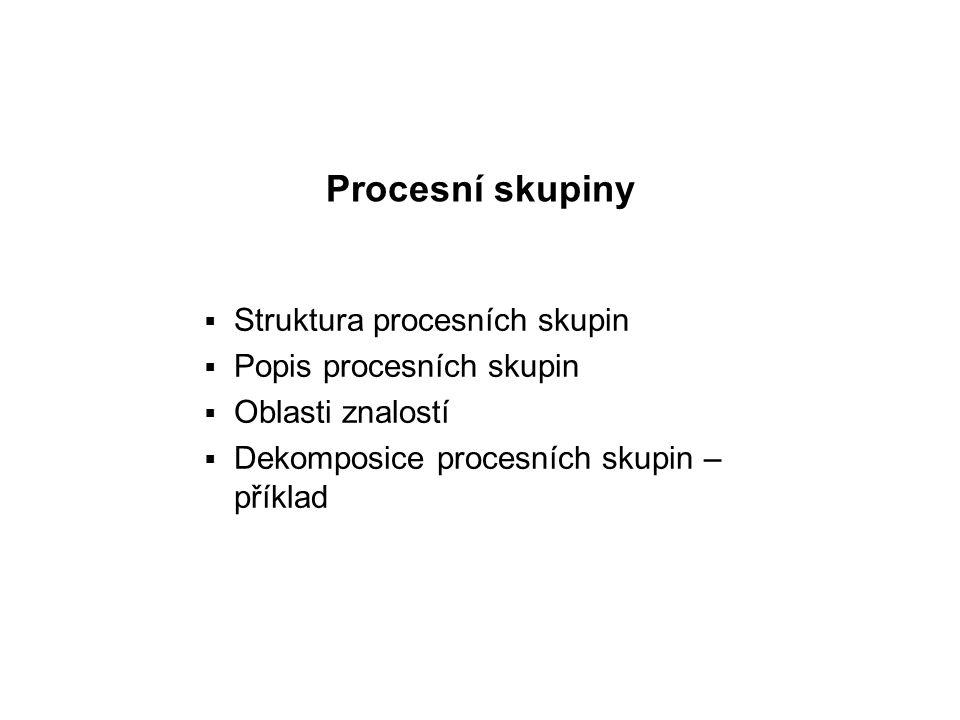 Procesní skupiny  Struktura procesních skupin  Popis procesních skupin  Oblasti znalostí  Dekomposice procesních skupin – příklad