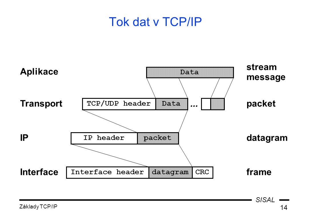 SISAL Základy TCP/IP 14 datagram Tok dat v TCP/IP Data Aplikace stream message TCP/UDP headerData Transportpacket IP headerpacket IPdatagram Interface
