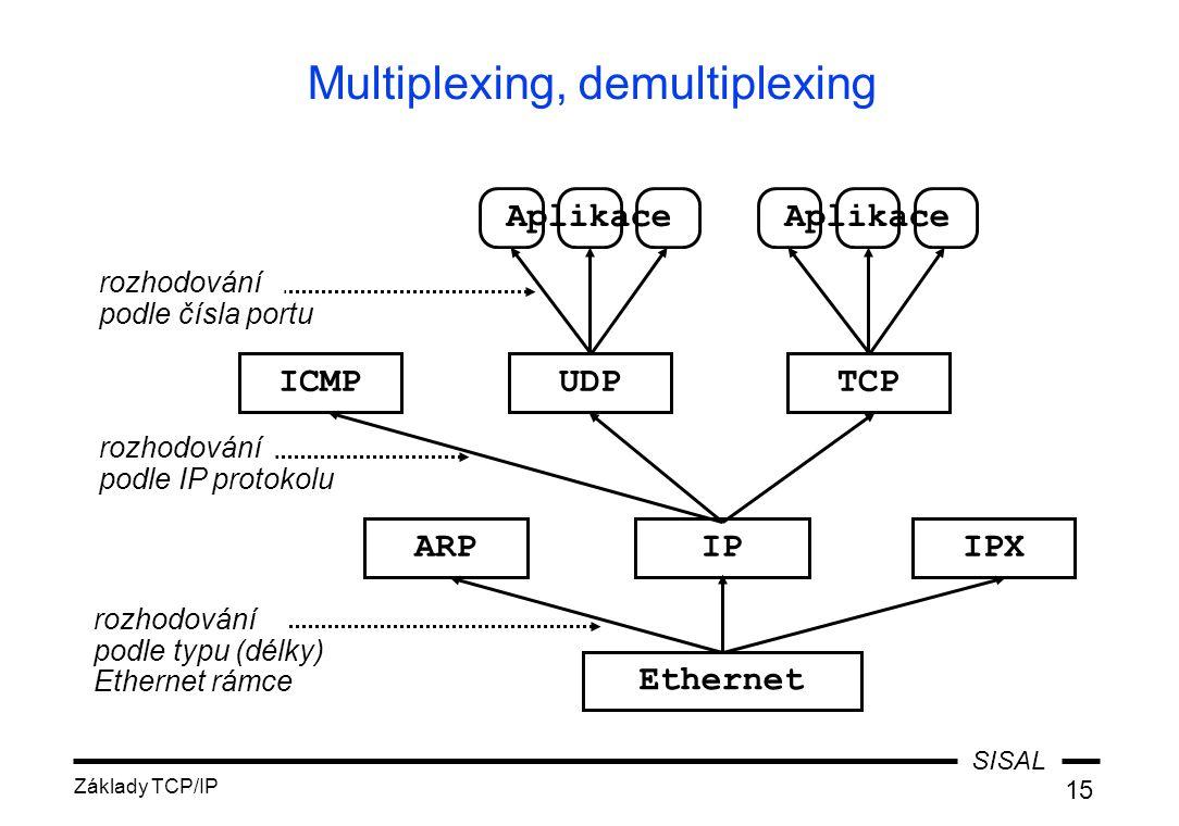 SISAL Základy TCP/IP 15 Multiplexing, demultiplexing Ethernet ARPIPIPX rozhodování podle typu (délky) Ethernet rámce ICMPUDPTCP rozhodování podle IP p