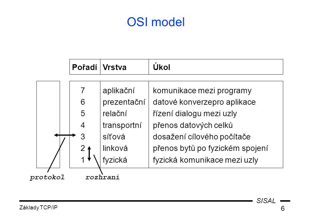 SISAL Základy TCP/IP 6 OSI model PořadíVrstva Úkol 7aplikační komunikace mezi programy 6prezentační datové konverzepro aplikace 5relační řízení dialog