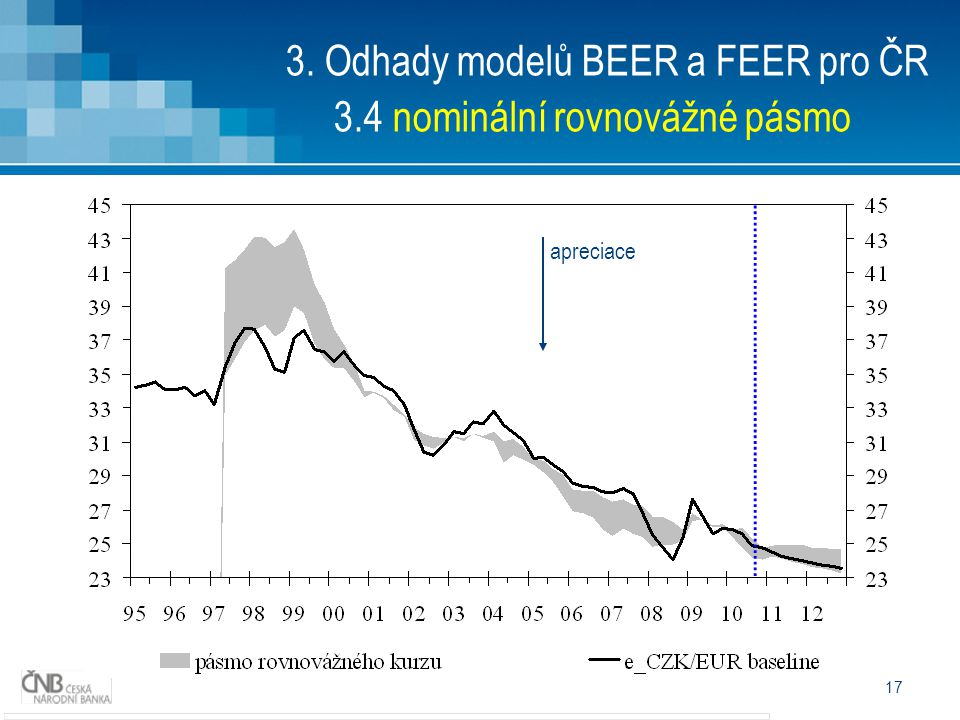 17 3. Odhady modelů BEER a FEER pro ČR 3.4 nominální rovnovážné pásmo apreciace