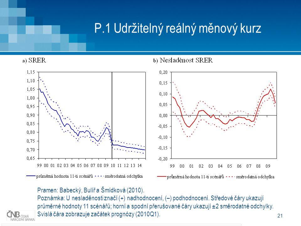 21 P.1 Udržitelný reálný měnový kurz Pramen: Babecký, Bulíř a Šmídková (2010).