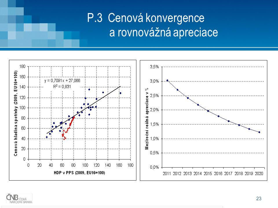 23 P.3 Cenová konvergence a rovnovážná apreciace