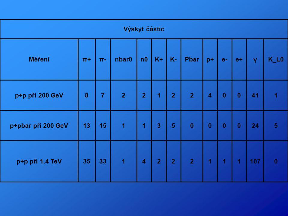 Výskyt částic Měřeníπ+π-nbar0n0K+K-Pbarp+e-e+γK_L0 p+p při 200 GeV8722122400411 p+pbar při 200 GeV131511350000245 p+p při 1.4 TeV3533142221111070