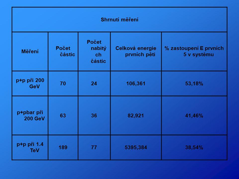Shrnutí měření Měření Počet částic Počet nabitý ch částic Celková energie prvních pěti % zastoupení E prvních 5 v systému p+p při 200 GeV 7024106,36153,18% p+pbar při 200 GeV 633682,92141,46% p+p při 1.4 TeV 189775395,38438,54%