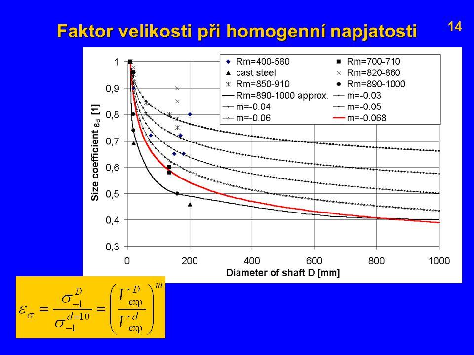 Faktor velikosti při homogenní napjatosti 14