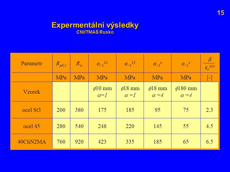 Expermentální výsledky CNIITMAŠ Rusko ParametrR p0,2 RmRm            MPaMPaMPa [-] Vzorek  10 mm  =1  18 mm  =1  18 mm  =4  1