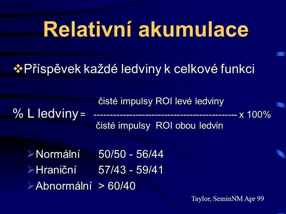 Relativní akumulace Relativní akumulace  Příspěvek každé ledviny k celkové funkci čisté impulsy ROI levé ledviny % L ledviny = --------------------------------------------- x 100% čisté impulsy ROI obou ledvin čisté impulsy ROI obou ledvin  Normální50/50 - 56/44  Hraniční 57/43 - 59/41  Abnormální> 60/40 Taylor, SeminNM Apr 99