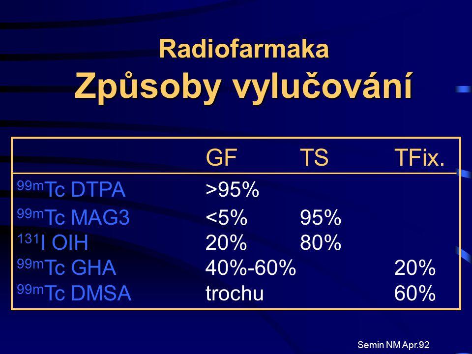 Radiofarmaka Způsoby vylučování GF TS TFix. 99m Tc DTPA>95% 99m Tc MAG3<5%95% 131 I OIH20%80% 99m Tc GHA40%-60%20% 99m Tc DMSAtrochu 60% Semin NM Apr.