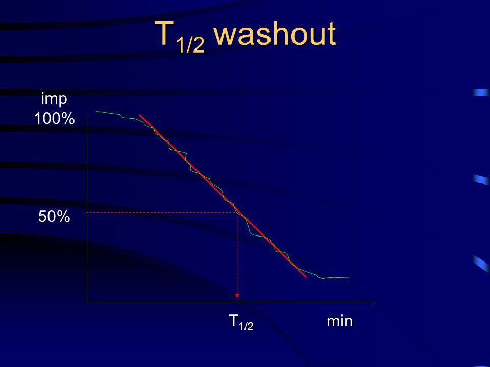 T 1/2 washout imp 100% 50% T 1/2 min