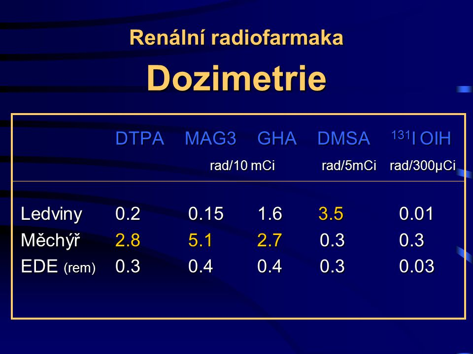 Renální radiofarmaka Dozimetrie DTPA MAG3 GHA DMSA 131 I OIH rad/10 mCi rad/5mCi rad/300µCi Ledviny0.2 0.151.6 3.50.01 Měchýř2.8 5.1 2.7 0.30.3 EDE (rem) 0.3 0.40.4 0.30.03