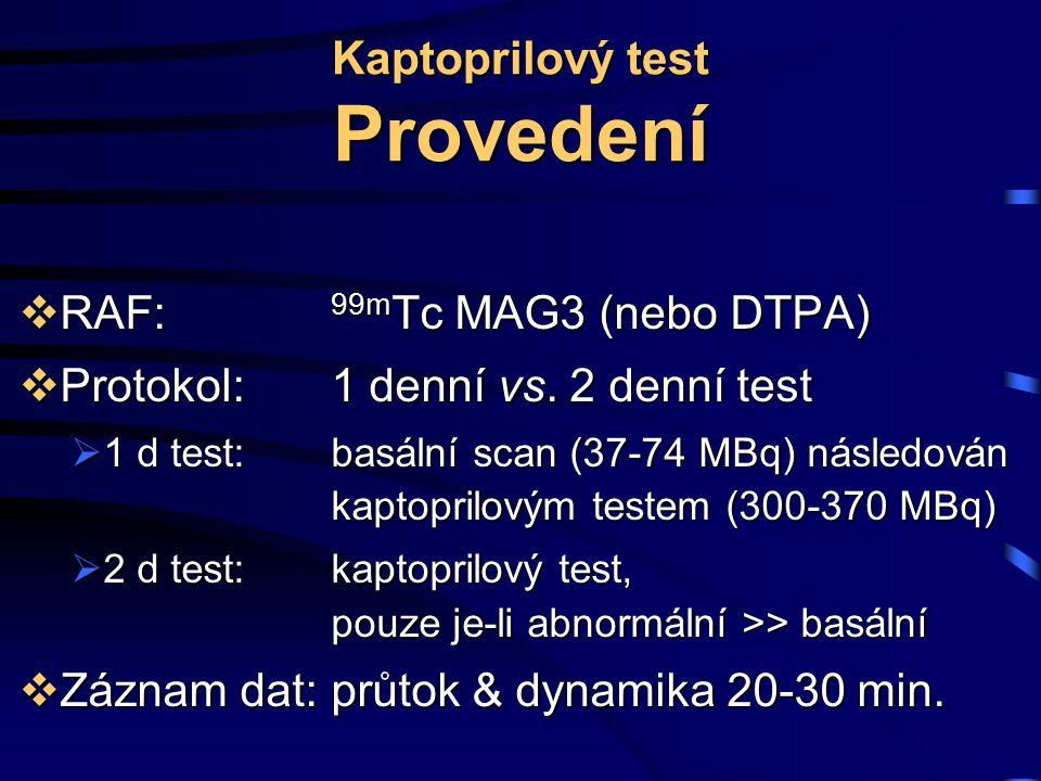 Kaptoprilový test Provedení  RAF: 99m Tc MAG3 (nebo DTPA)  Protokol: 1 denní vs. 2 denní test  1 d test: basální scan (37-74 MBq) následován kaptop