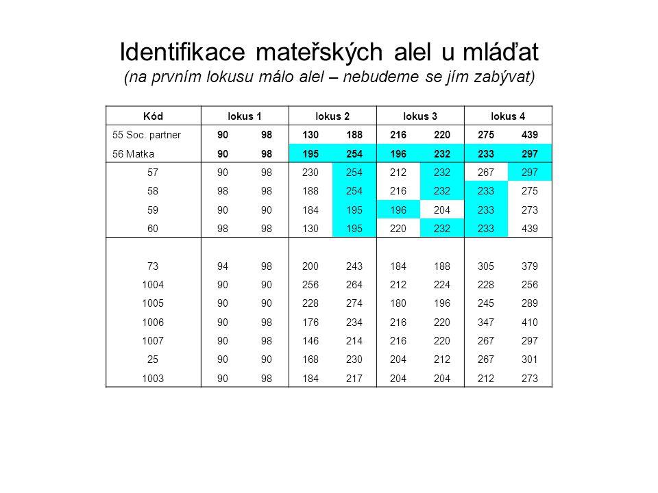 Kódlokus 1lokus 2lokus 3lokus 4 55 Soc. partner9098130188216220275439 56 Matka9098195254196232233297 579098230254212232267297 5898 188254216232233275