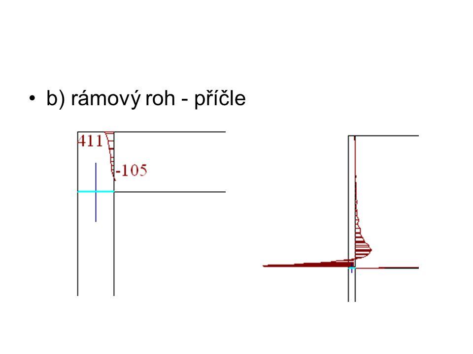 b) rámový roh - příčle