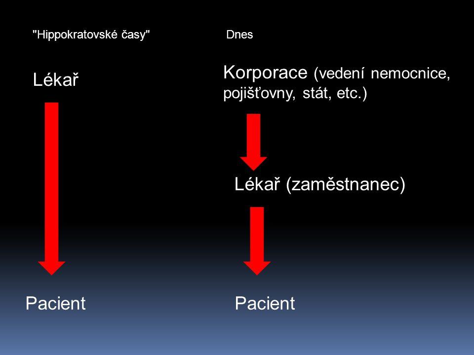 Lékař Korporace (vedení nemocnice, pojišťovny, stát, etc.) Lékař (zaměstnanec) Pacient Hippokratovské časy Dnes