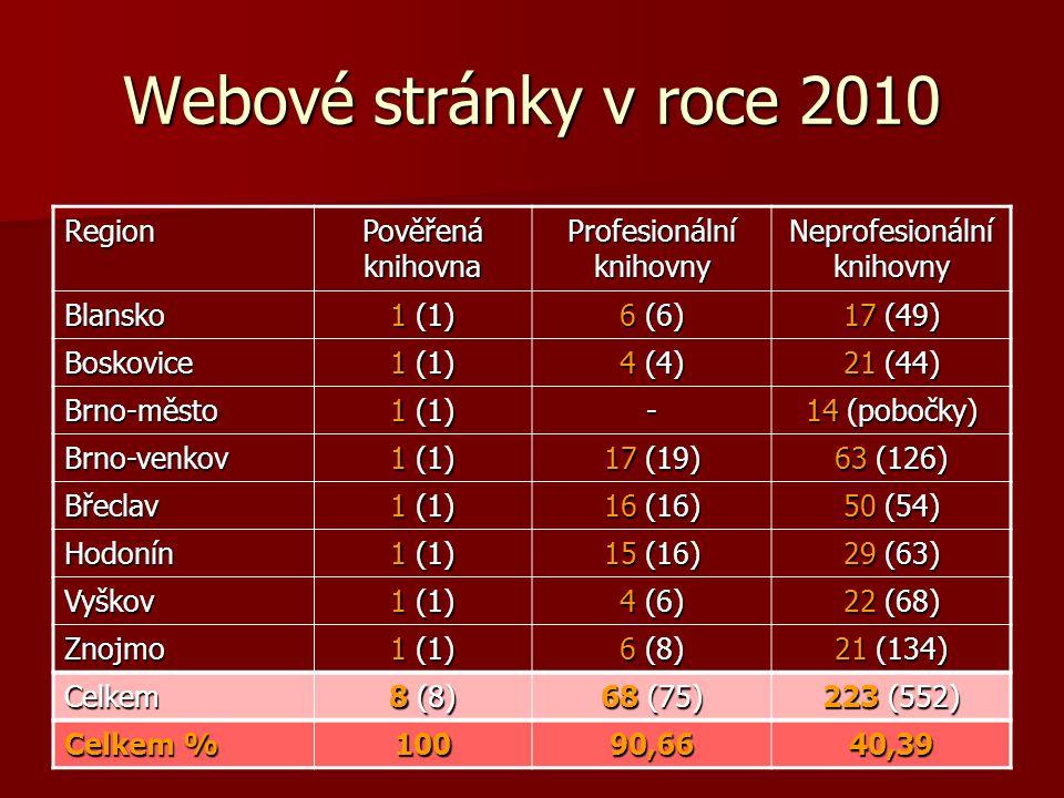 Webové stránky v roce 2010 Region Pověřená knihovna Profesionální knihovny Neprofesionální knihovny Blansko 1 (1) 6 (6) 17 (49) Boskovice 1 (1) 4 (4) 21 (44) Brno-město 1 (1) - 14 (pobočky) Brno-venkov 1 (1) 17 (19) 63 (126) Břeclav 1 (1) 16 (16) 50 (54) Hodonín 1 (1) 15 (16) 29 (63) Vyškov 1 (1) 4 (6) 22 (68) Znojmo 1 (1) 6 (8) 21 (134) Celkem 8 (8) 68 (75) 223 (552) Celkem % 10090,6640,39