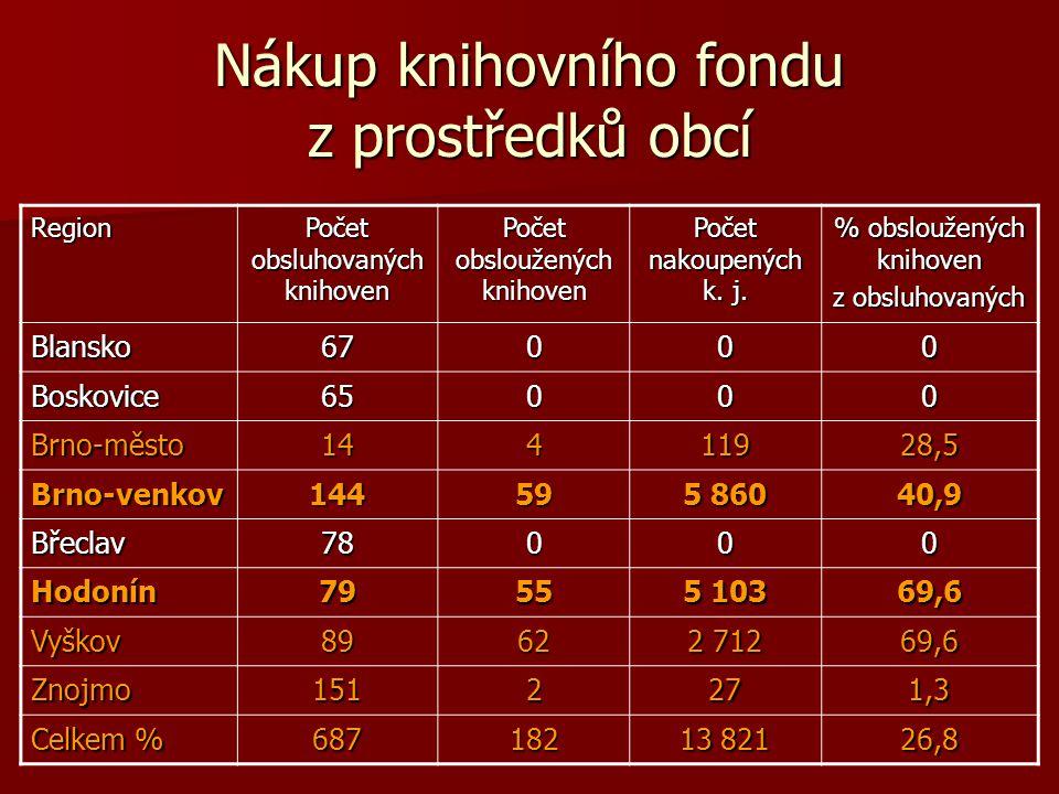 Nákup knihovního fondu z prostředků obcí Region Počet obsluhovaných knihoven Počet obsloužených knihoven Počet nakoupených k.