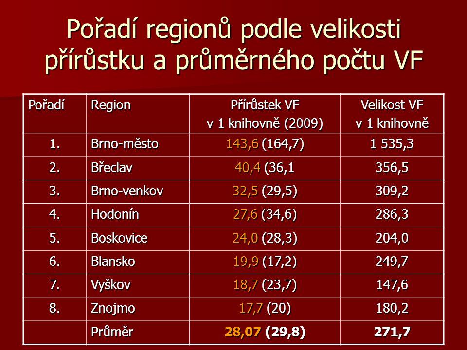 Pořadí regionů podle velikosti přírůstku a průměrného počtu VF PořadíRegion Přírůstek VF v 1 knihovně (2009) Velikost VF v 1 knihovně 1.Brno-město 143,6 (164,7) 1 535,3 2.Břeclav 40,4 (36,1 356,5 3.Brno-venkov 32,5 (29,5) 309,2 4.Hodonín 27,6 (34,6) 286,3 5.Boskovice 24,0 (28,3) 204,0 6.Blansko 19,9 (17,2) 249,7 7.Vyškov 18,7 (23,7) 147,6 8.Znojmo 17,7 (20) 180,2 Průměr 28,07 (29,8) 271,7