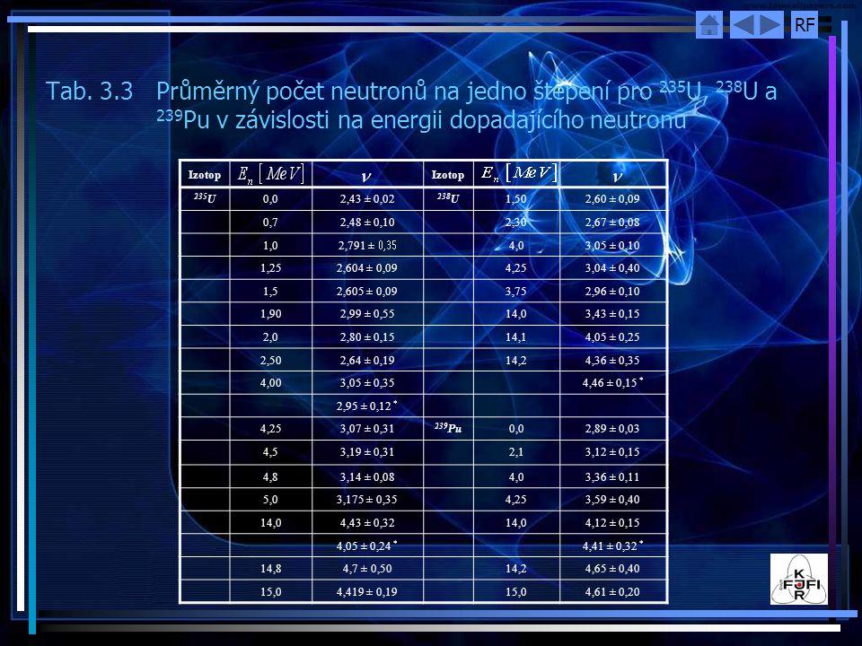 RF Tab. 3.3 Průměrný počet neutronů na jedno štěpení pro 235 U, 238 U a 239 Pu v závislosti na energii dopadajícího neutronu Izotop 235 U0,02,43 ± 0,0