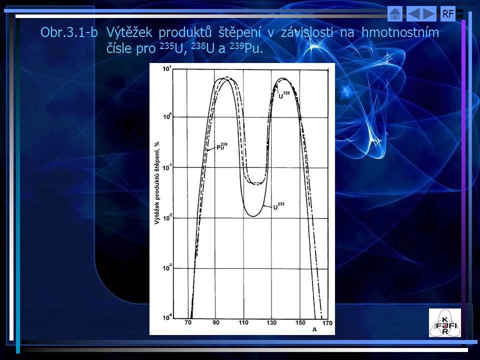 RF Obr.3.1-bVýtěžek produktů štěpení v závislosti na hmotnostním čísle pro 235 U, 238 U a 239 Pu.