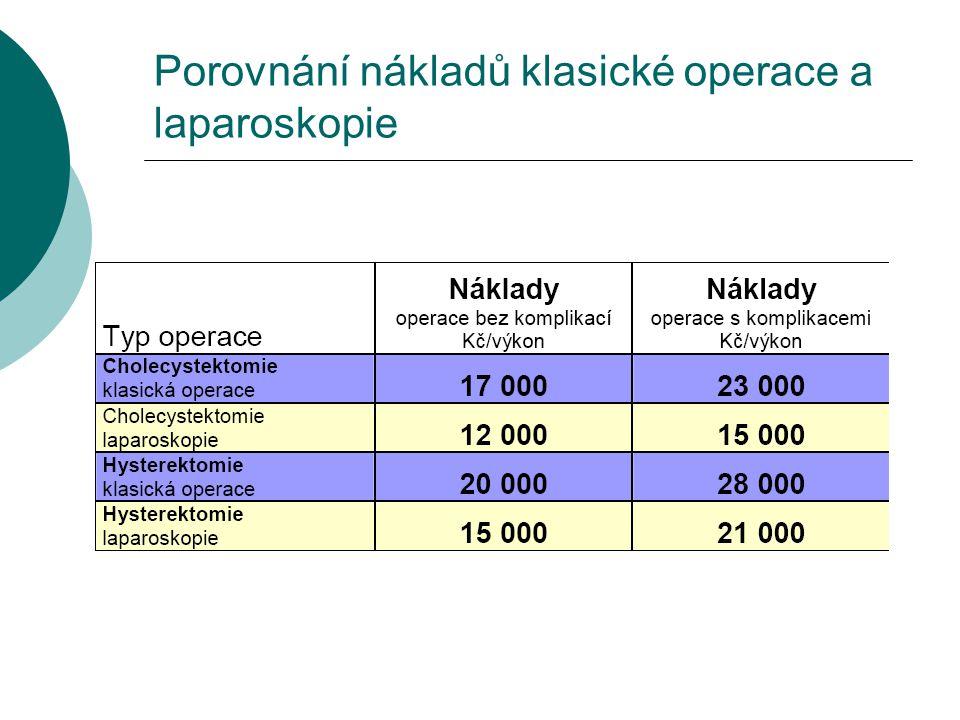 Porovnání nákladů klasické operace a laparoskopie
