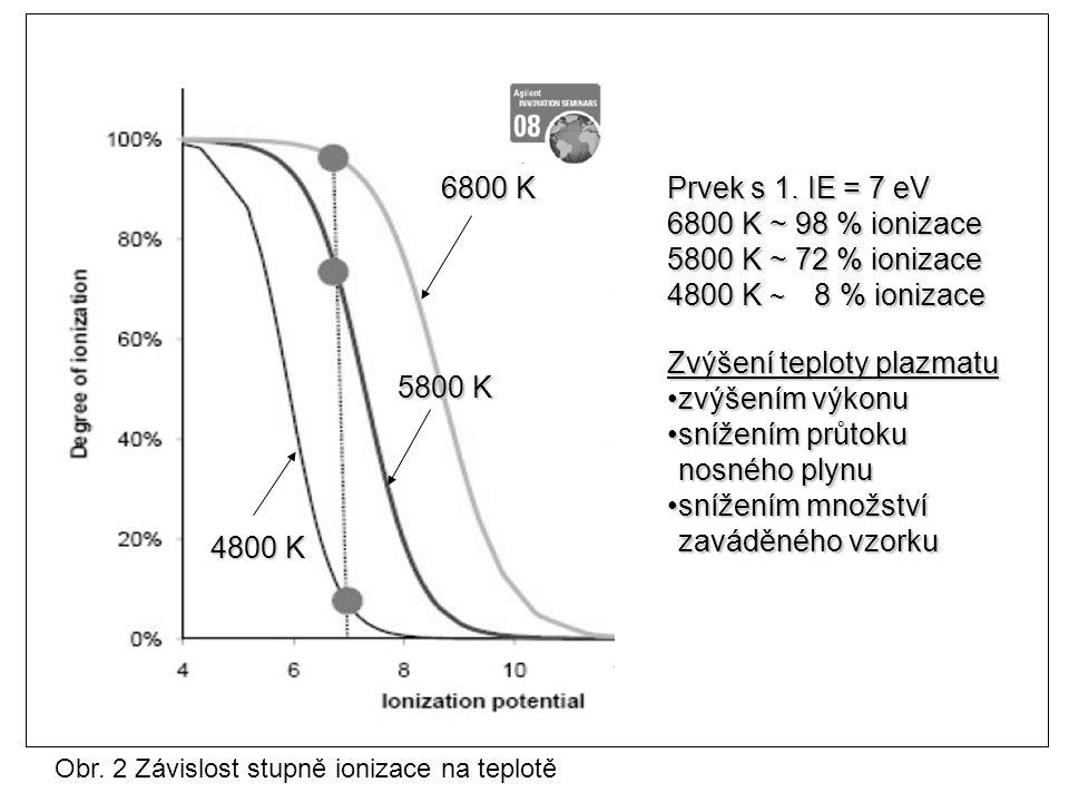 4800 K 6800 K 5800 K Prvek s 1. IE = 7 eV 6800 K ~ 98 % ionizace 5800 K ~ 72 % ionizace 4800 K ~ 8 % ionizace Zvýšení teploty plazmatu zvýšením výkonu