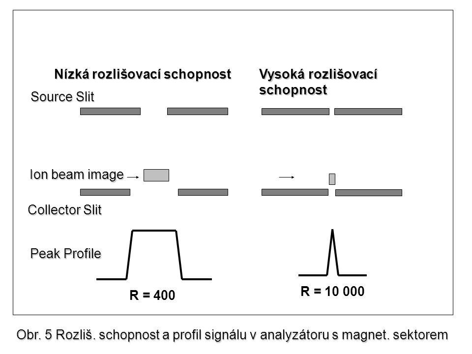 Ion beam image Collector Slit R = 400 R = 10 000 Source Slit Peak Profile Peak Profile Nízká rozlišovací schopnost Vysoká rozlišovací schopnost Obr.