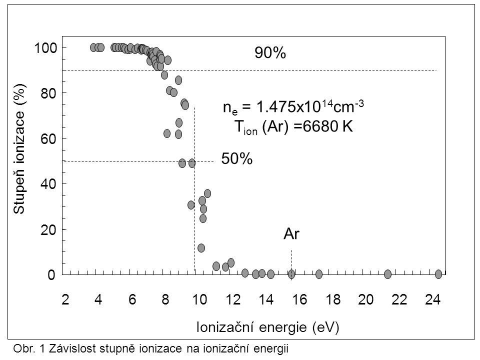 Obr. 1 Závislost stupně ionizace na ionizační energii