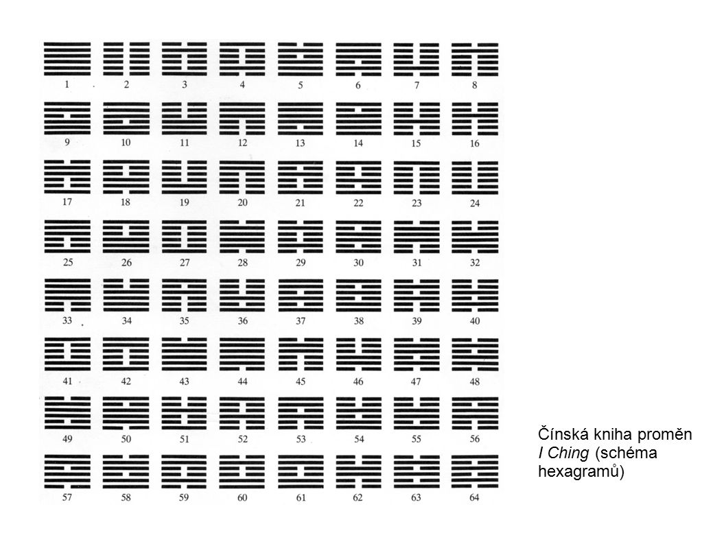 Čínská kniha proměn I Ching (schéma hexagramů)