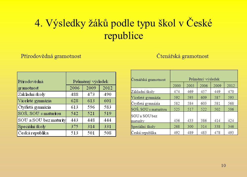 4. Výsledky žáků podle typu škol v České republice Přírodovědná gramotnost Čtenářská gramotnost 10 Čtenářská gramotnost Průměrný výsledek 200020032006