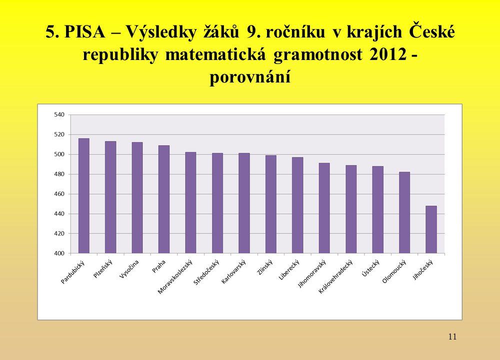 5. PISA – Výsledky žáků 9. ročníku v krajích České republiky matematická gramotnost 2012 - porovnání 11