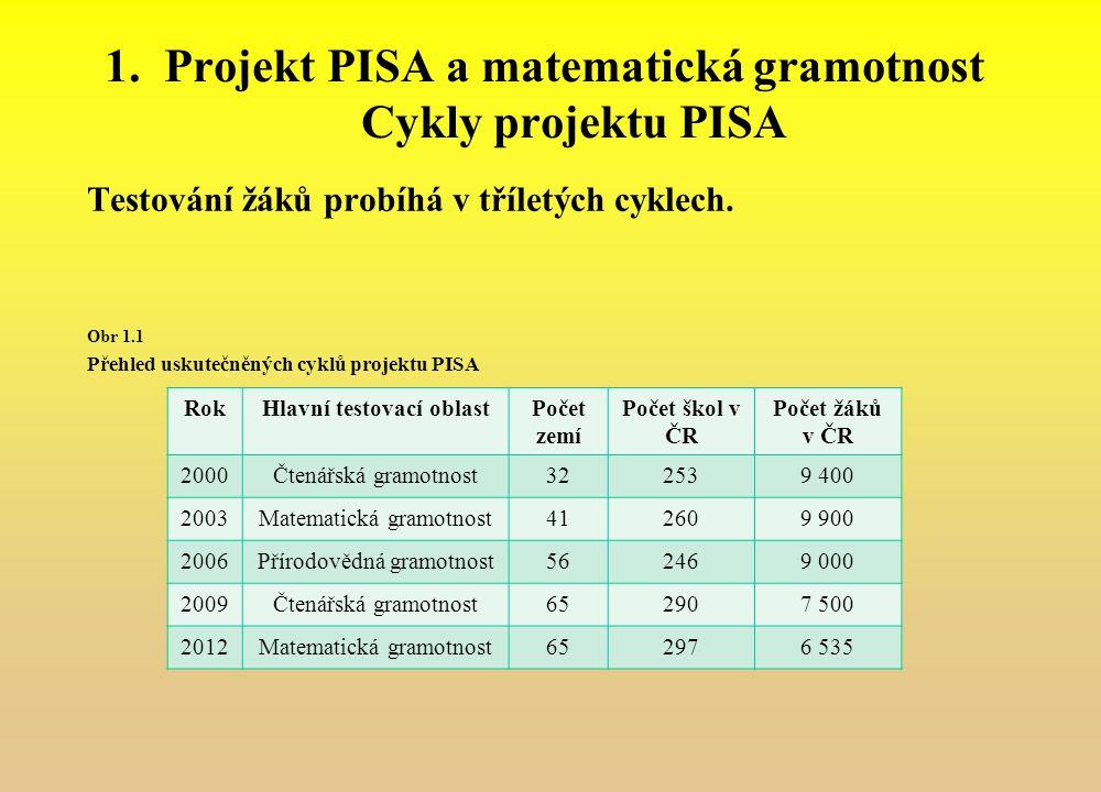1.Projekt PISA a matematická gramotnost Cykly projektu PISA Testování žáků probíhá v tříletých cyklech. Obr 1.1 Přehled uskutečněných cyklů projektu P