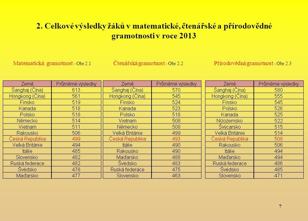 2. Celkové výsledky žáků v matematické, čtenářské a přírodovědné gramotnosti v roce 2013 Matematická gramotnost - Obr 2.1 Čtenářská gramotnost - Obr 2