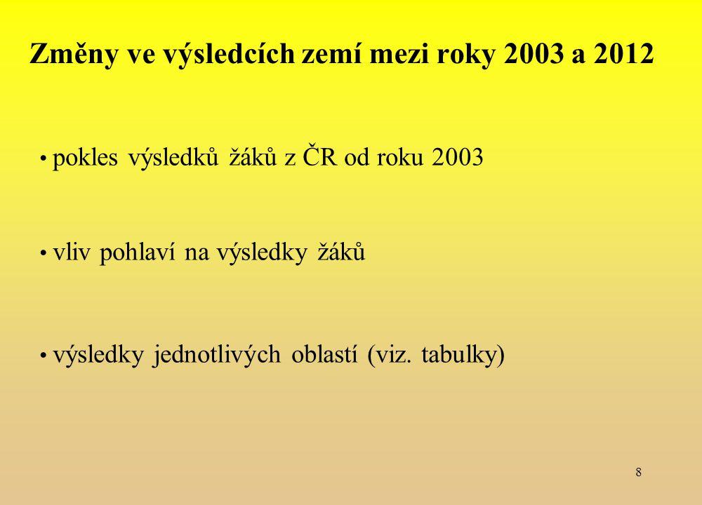 Změny ve výsledcích zemí mezi roky 2003 a 2012 pokles výsledků žáků z ČR od roku 2003 vliv pohlaví na výsledky žáků výsledky jednotlivých oblastí (viz