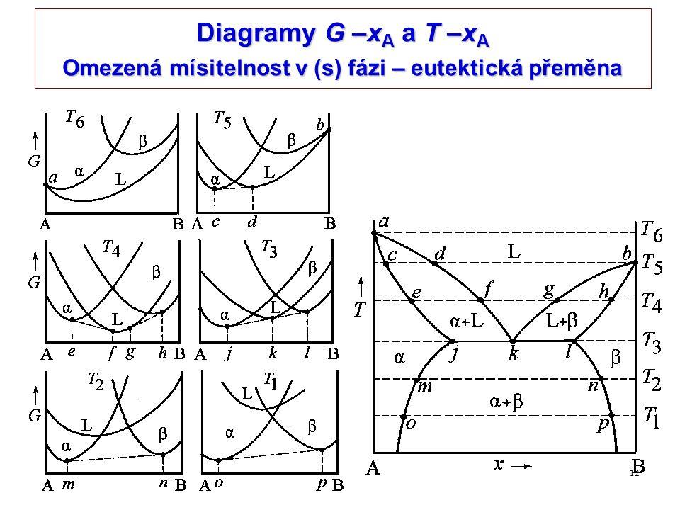 12 Diagramy G –x A a T –x A Omezená mísitelnost v (s) fázi – eutektická přeměna