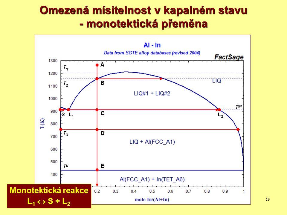 18 Omezená mísitelnost v kapalném stavu - monotektická přeměna Monotektická reakce L 1  S + L 2